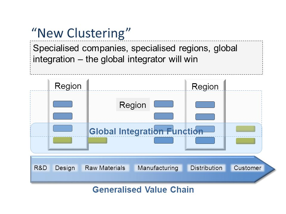Region New Clustering Specialised companies, specialised regions, global integration – the global integrator will win CustomerRaw MaterialsManufacturingDistributionR&DDesign Generalised Value Chain Region Global Integration Function