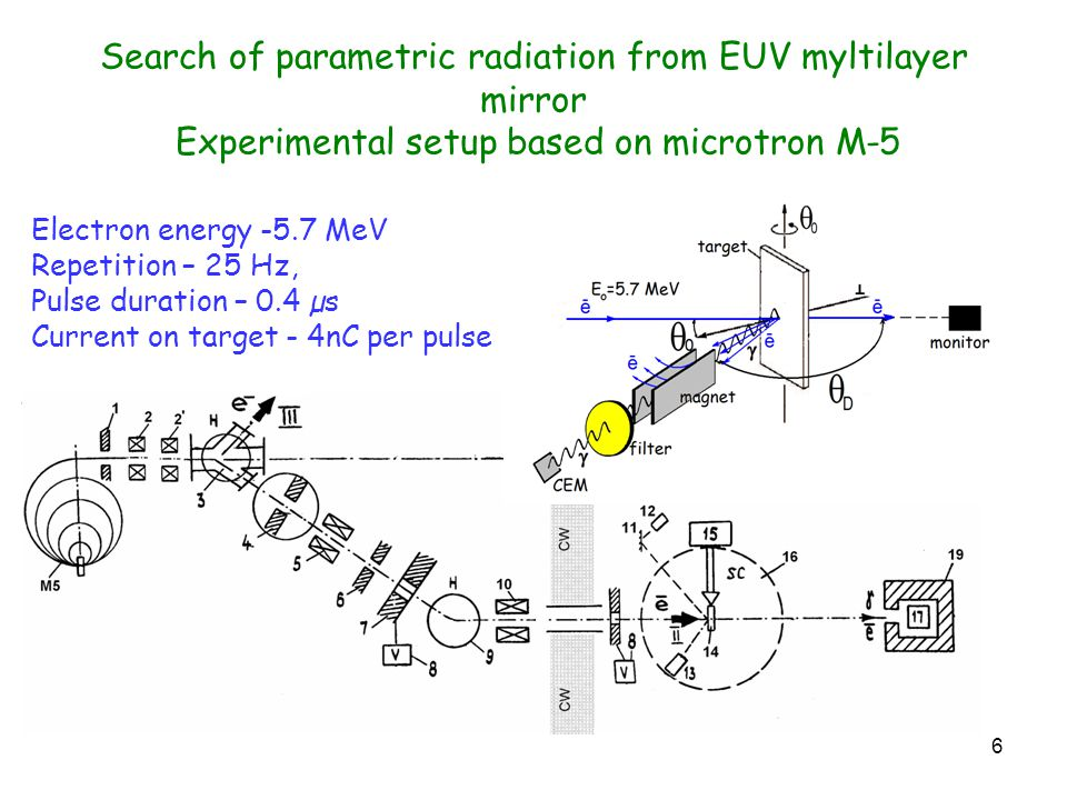 6 Search of parametric radiation from EUV myltilayer mirror Experimental setup based on microtron M-5 Electron energy -5.7 MeV Repetition – 25 Hz, Pulse duration – 0.4 µs Current on target - 4nC per pulse