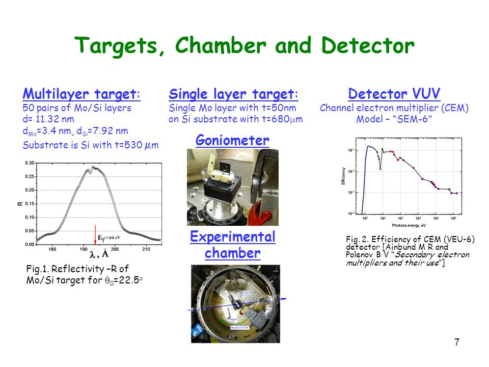 7 Targets, Chamber and Detector Multilayer target: 50 pairs of Mo/Si layers d= 11.32 nm d Mo =3.4 nm, d Si =7.92 nm Substrate is Si with t=530  m Fig.1.