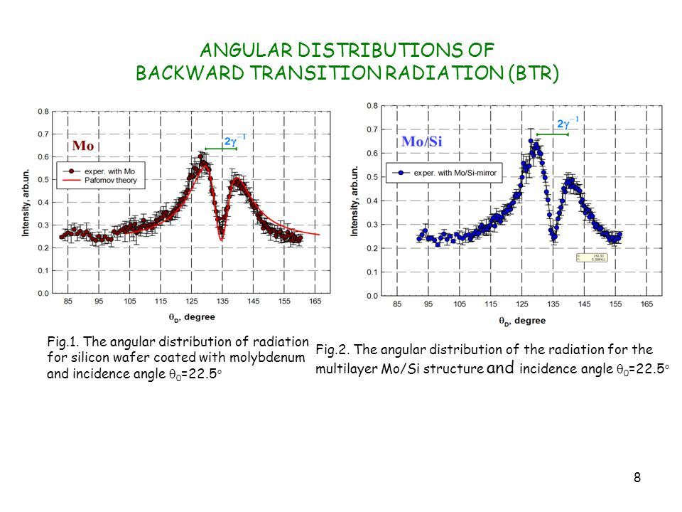 8 ANGULAR DISTRIBUTIONS OF BACKWARD TRANSITION RADIATION (BTR) Fig.1.