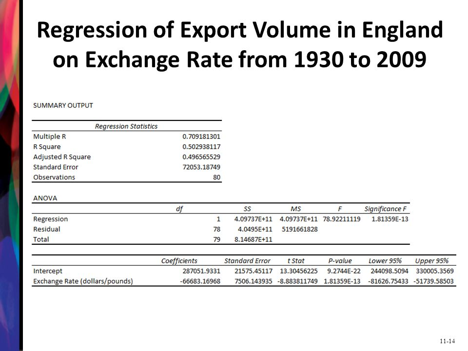 11-14 Regression of Export Volume in England on Exchange Rate from 1930 to 2009
