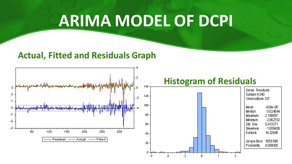 ARIMA MODEL OF DCPI Actual, Fitted and Residuals Graph Histogram of Residuals