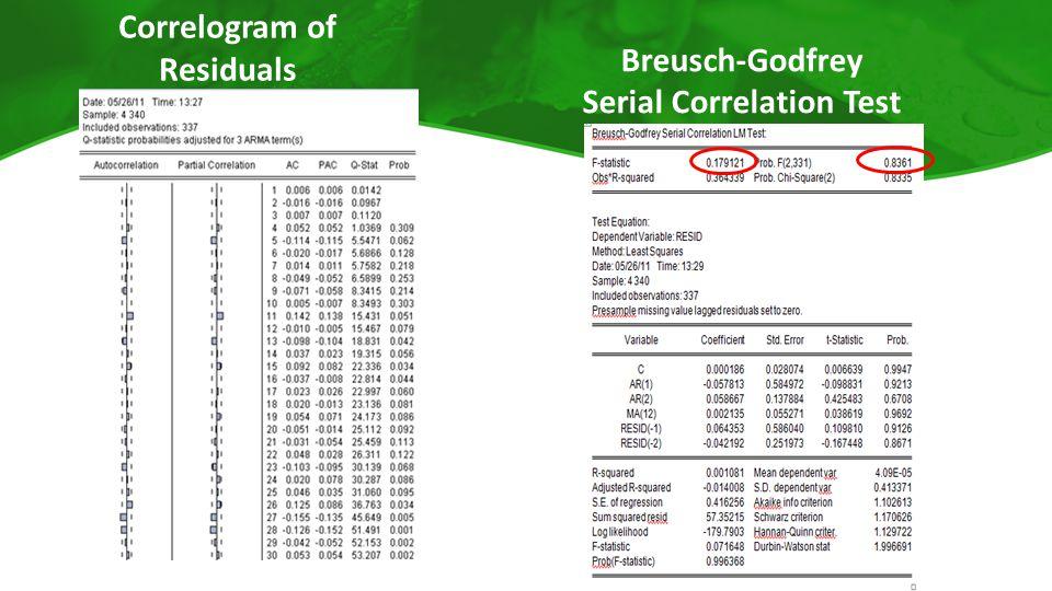 Correlogram of Residuals Breusch-Godfrey Serial Correlation Test