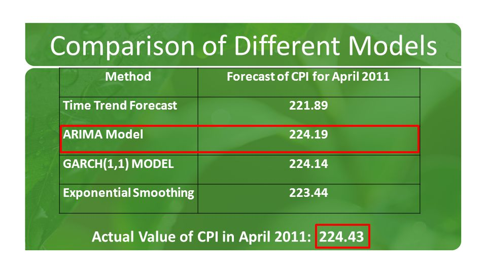 Comparison of Different Models MethodForecast of CPI for April 2011 Time Trend Forecast221.89 ARIMA Model224.19 GARCH(1,1) MODEL224.14 Exponential Smoothing223.44 True value CPI in April 2011: 224.43 Actual Value of CPI in April 2011: 224.43