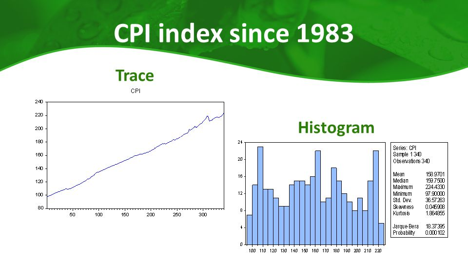 CPI index since 1983 Trace Histogram