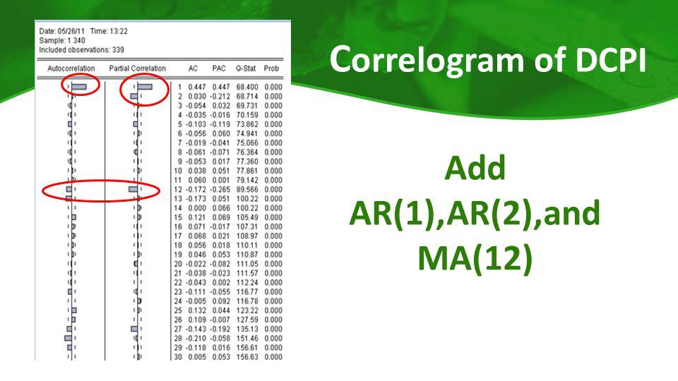 C orrelogram of DCPI Add AR(1),AR(2),and MA(12)
