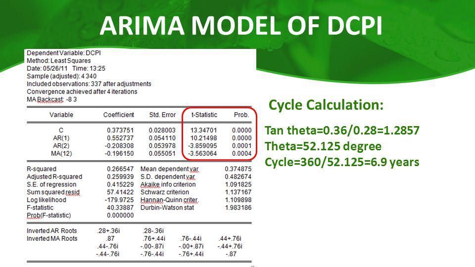 ARIMA MODEL OF DCPI Tan theta=0.36/0.28=1.2857 Theta=52.125 degree Cycle=360/52.125=6.9 years Cycle Calculation: