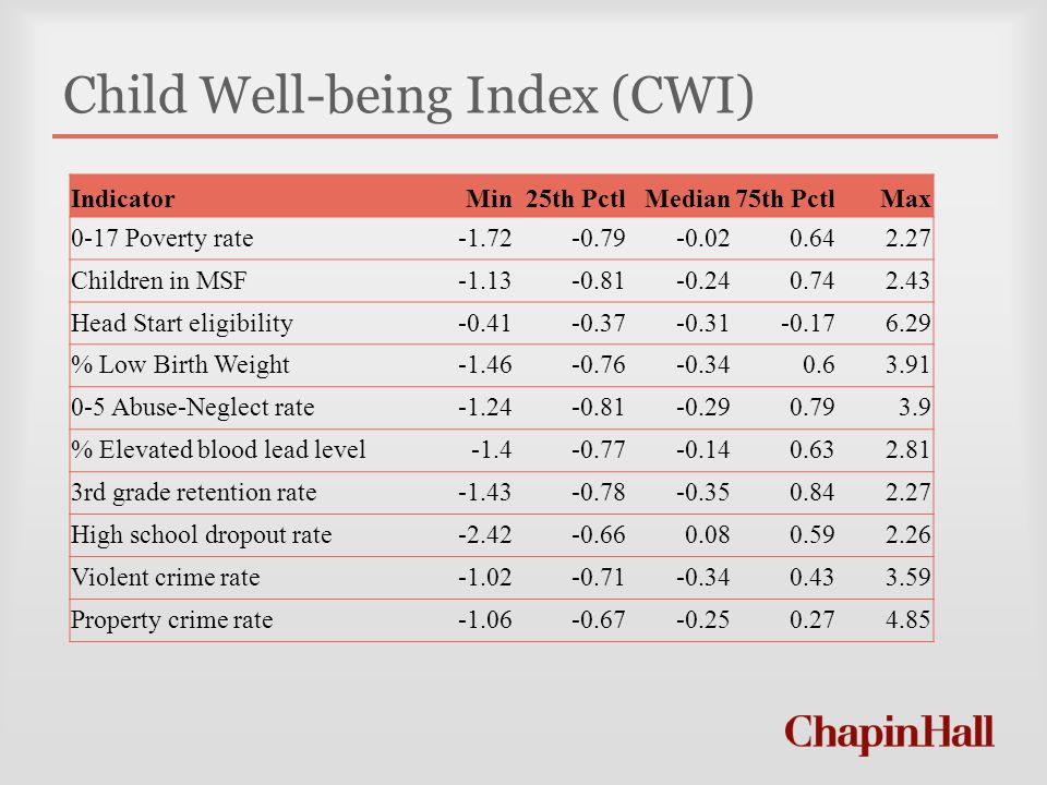 Child Well-being Index (CWI) IndicatorMin25th PctlMedian75th PctlMax 0-17 Poverty rate-1.72-0.79-0.020.642.27 Children in MSF-1.13-0.81-0.240.742.43 Head Start eligibility-0.41-0.37-0.31-0.176.29 % Low Birth Weight-1.46-0.76-0.340.63.91 0-5 Abuse-Neglect rate-1.24-0.81-0.290.793.9 % Elevated blood lead level-1.4-0.77-0.140.632.81 3rd grade retention rate-1.43-0.78-0.350.842.27 High school dropout rate-2.42-0.660.080.592.26 Violent crime rate-1.02-0.71-0.340.433.59 Property crime rate-1.06-0.67-0.250.274.85