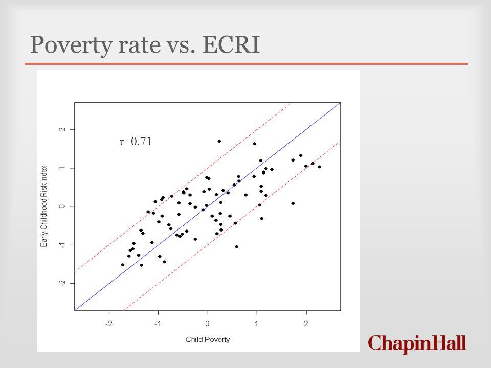 Poverty rate vs. ECRI r=0.71