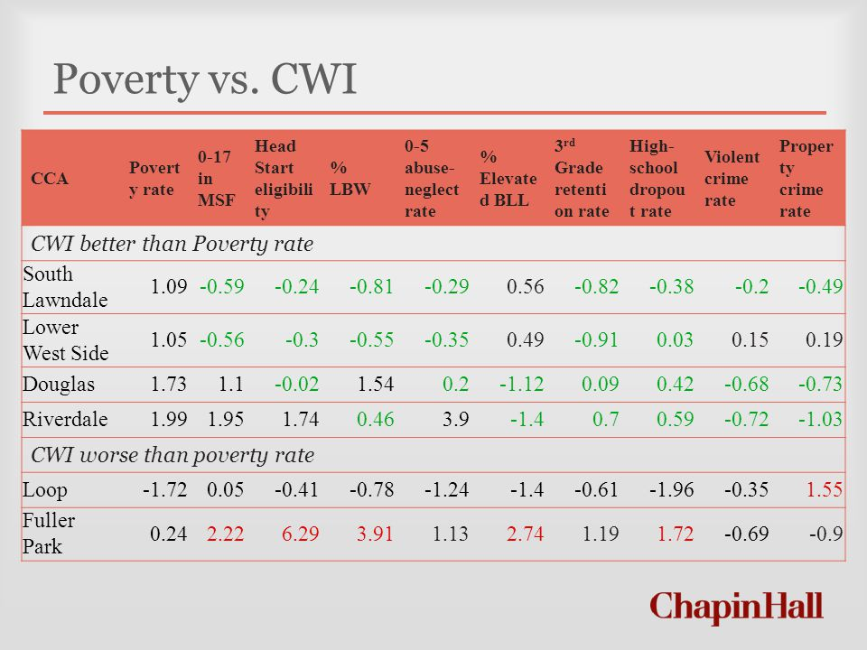 Poverty vs. CWI CCA Povert y rate 0-17 in MSF Head Start eligibili ty % LBW 0-5 abuse- neglect rate % Elevate d BLL 3 rd Grade retenti on rate High- s