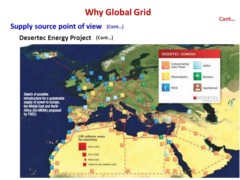 Why Global Grid Supply source point of view Cont… Desertec Energy Project (Cont…)