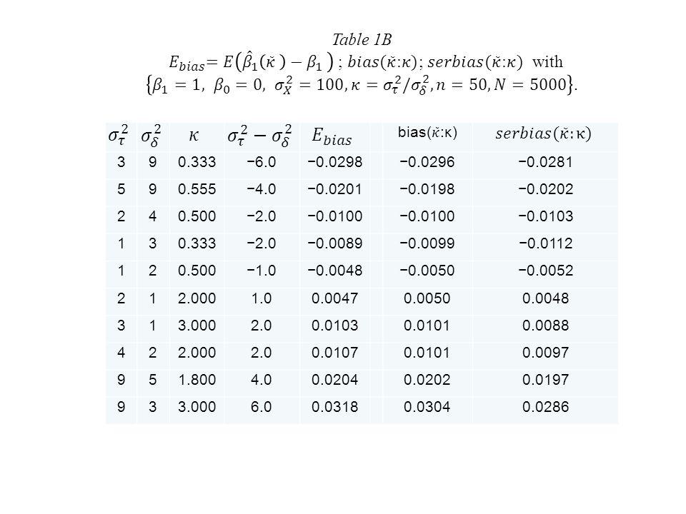 390.333−6.0−0.0298−0.0296−0.0281 590.555−4.0−0.0201−0.0198−0.0202 240.500−2.0−0.0100 −0.0103 130.333−2.0−0.0089−0.0099−0.0112 120.500−1.0−0.0048−0.0050−0.0052 212.0001.00.00470.00500.0048 313.0002.00.01030.01010.0088 422.0002.00.01070.01010.0097 951.8004.00.02040.02020.0197 933.0006.00.03180.03040.0286