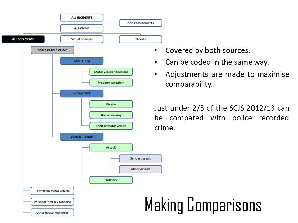 Making Comparisons Covered by both sources. Can be coded in the same way.