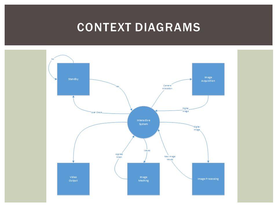 CONTEXT DIAGRAMS