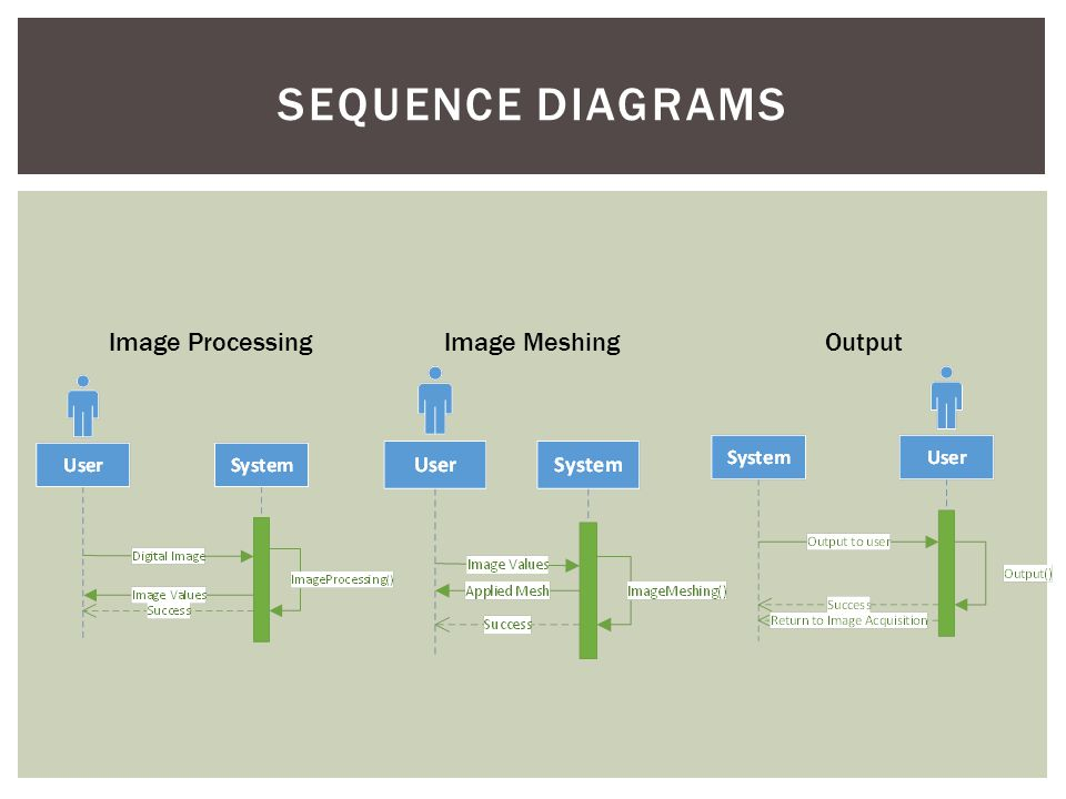 SEQUENCE DIAGRAMS OutputImage MeshingImage Processing