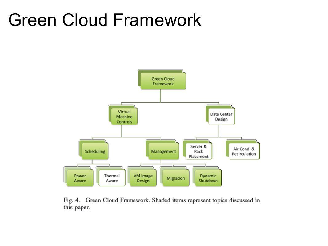 Green Cloud Framework