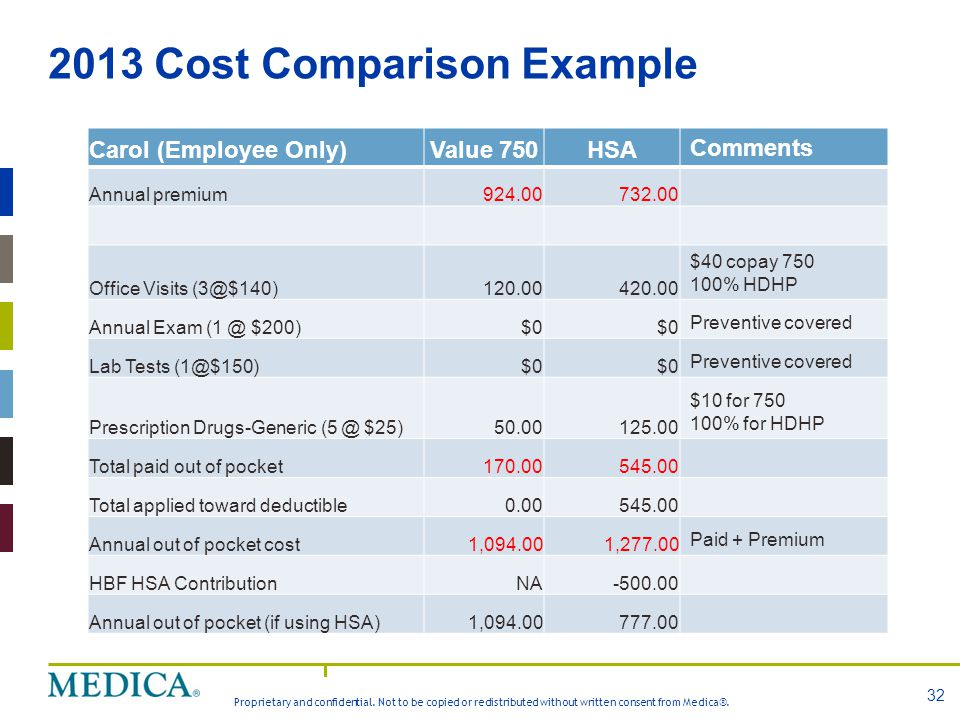 Proprietary and confidential. Not to be copied or redistributed without written consent from Medica®. 2013 Cost Comparison Example 32 Carol (Employee
