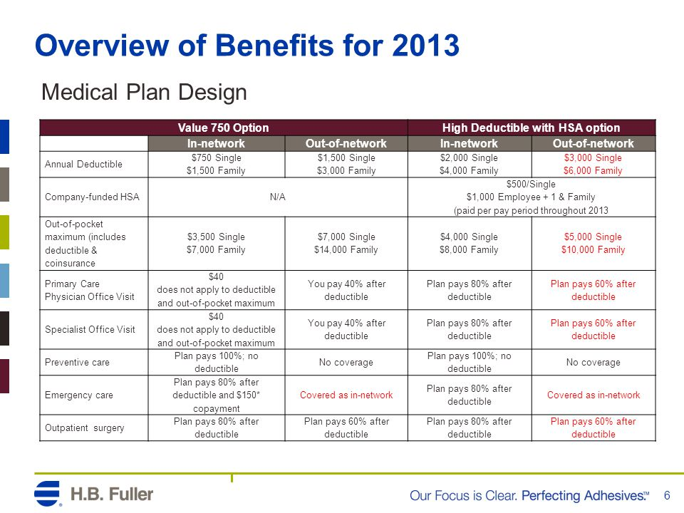 Overview of Benefits for 2013 6 Value 750 OptionHigh Deductible with HSA option In-networkOut-of-networkIn-networkOut-of-network Annual Deductible $750 Single $1,500 Family $1,500 Single $3,000 Family $2,000 Single $4,000 Family $3,000 Single $6,000 Family Company-funded HSAN/A $500/Single $1,000 Employee + 1 & Family (paid per pay period throughout 2013 Out-of-pocket maximum (includes deductible & coinsurance $3,500 Single $7,000 Family $7,000 Single $14,000 Family $4,000 Single $8,000 Family $5,000 Single $10,000 Family Primary Care Physician Office Visit $40 does not apply to deductible and out-of-pocket maximum You pay 40% after deductible Plan pays 80% after deductible Plan pays 60% after deductible Specialist Office Visit $40 does not apply to deductible and out-of-pocket maximum You pay 40% after deductible Plan pays 80% after deductible Plan pays 60% after deductible Preventive care Plan pays 100%; no deductible No coverage Plan pays 100%; no deductible No coverage Emergency care Plan pays 80% after deductible and $150* copayment Covered as in-network Plan pays 80% after deductible Covered as in-network Outpatient surgery Plan pays 80% after deductible Plan pays 60% after deductible Plan pays 80% after deductible Plan pays 60% after deductible Medical Plan Design
