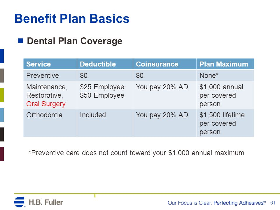 Benefit Plan Basics  Dental Plan Coverage 61 ServiceDeductibleCoinsurancePlan Maximum Preventive$0 None* Maintenance, Restorative, Oral Surgery $25 Employee $50 Employee You pay 20% AD$1,000 annual per covered person OrthodontiaIncludedYou pay 20% AD$1,500 lifetime per covered person *Preventive care does not count toward your $1,000 annual maximum