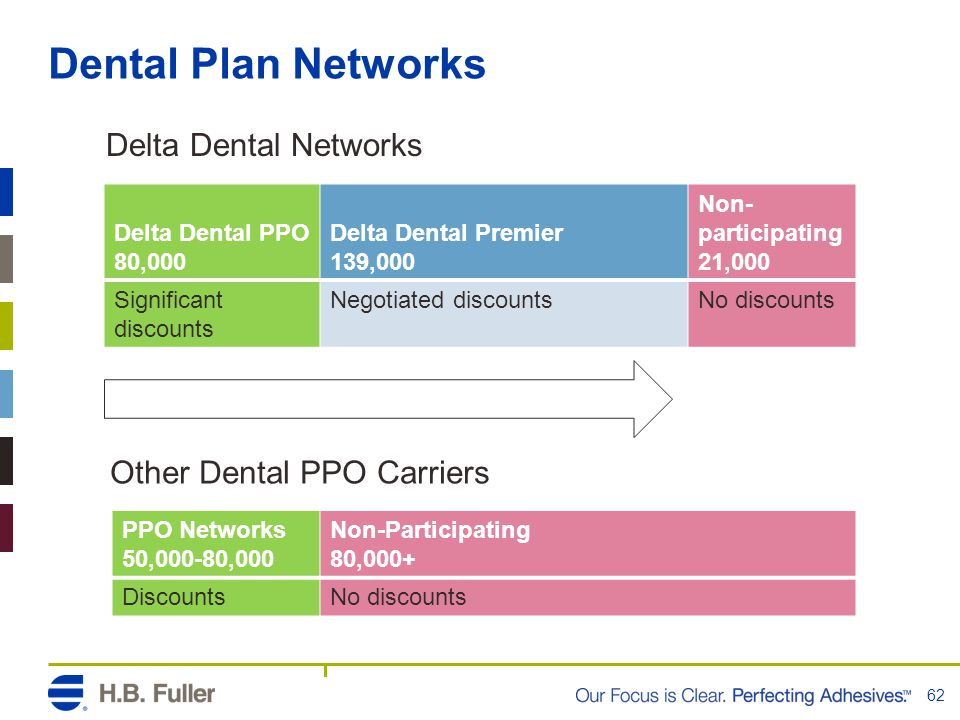 Dental Plan Networks 62 Delta Dental PPO 80,000 Delta Dental Premier 139,000 Non- participating 21,000 Significant discounts Negotiated discountsNo discounts PPO Networks 50,000-80,000 Non-Participating 80,000+ DiscountsNo discounts Delta Dental Networks Other Dental PPO Carriers