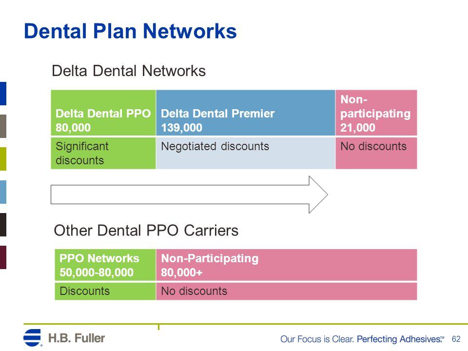 Dental Plan Networks 62 Delta Dental PPO 80,000 Delta Dental Premier 139,000 Non- participating 21,000 Significant discounts Negotiated discountsNo di