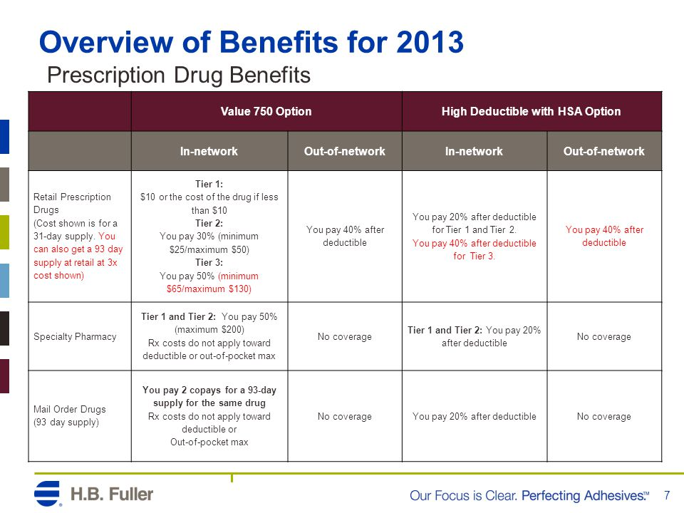Overview of Benefits for 2013 7 Value 750 OptionHigh Deductible with HSA Option In-networkOut-of-networkIn-networkOut-of-network Retail Prescription D