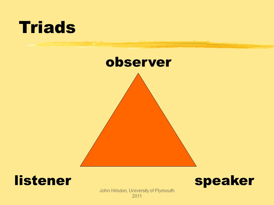 listenerspeaker observer Triads John Hilsdon, University of Plymouth 2011