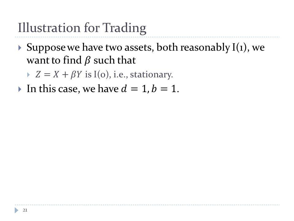 Illustration for Trading 21