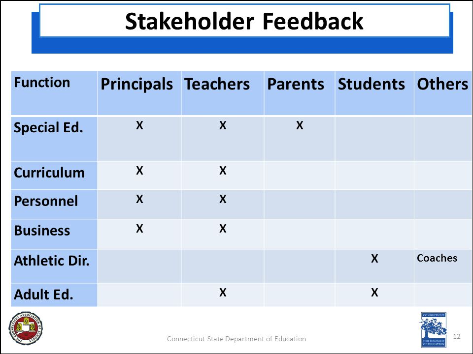 Connecticut State Department of Education Stakeholder Feedback Function PrincipalsTeachersParentsStudentsOthers Special Ed.
