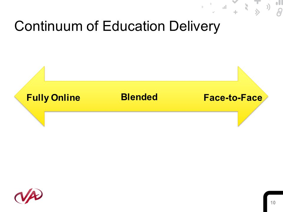 10 Continuum of Education Delivery Blended Fully OnlineFace-to-Face