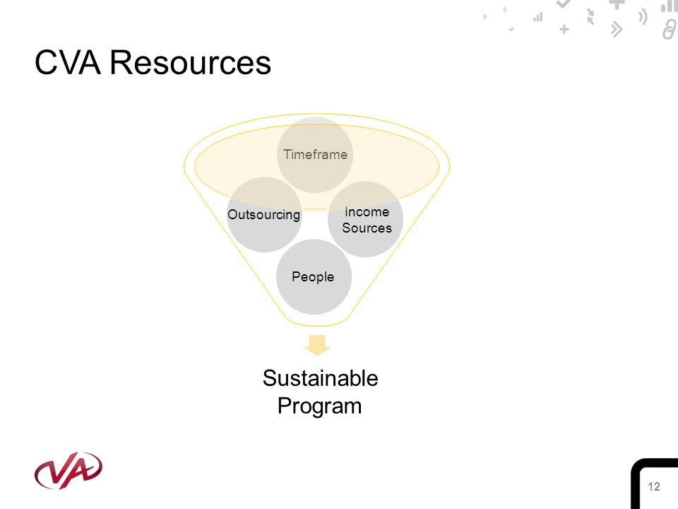 12 CVA Resources Sustainable Program Timeframe Income Sources People Outsourcing