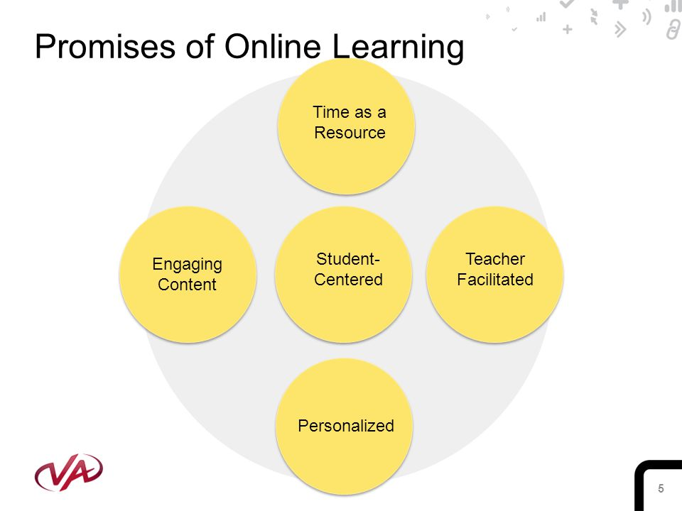 5 Student- Centered Teacher Facilitated Time as a Resource Personalized Engaging Content Promises of Online Learning