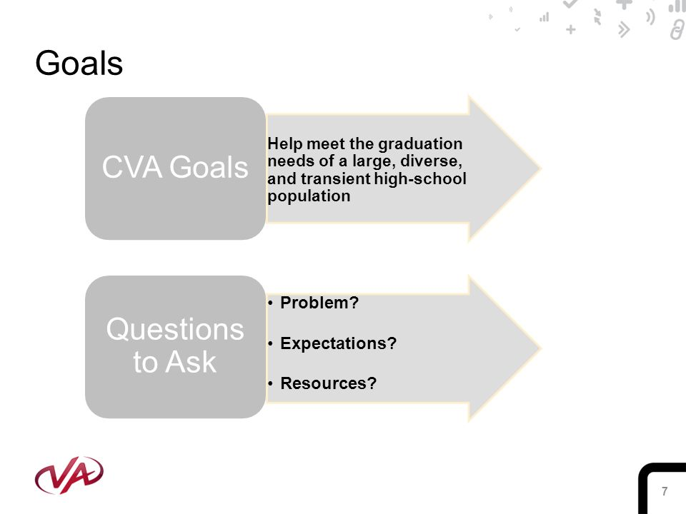7 Goals CVA Goals Help meet the graduation needs of a large, diverse, and transient high-school population Questions to Ask Problem.