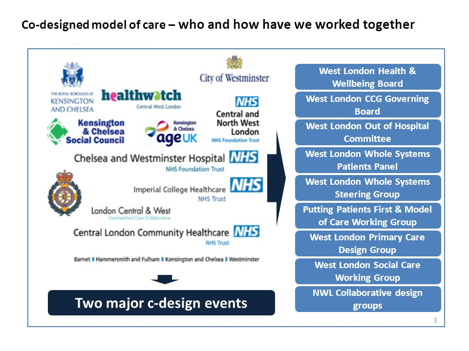 Costings - sharing our high-level modelling We have developed some high level modelling for the high-level model of care, they are currently in draft and will change.