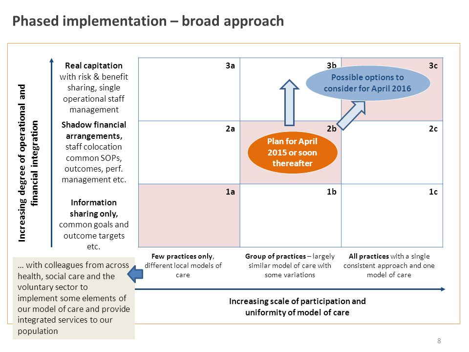 Phased implementation – broad approach 8 3a3b3c 2a2b2c 1a1b1c Increasing scale of participation and uniformity of model of care Few practices only, different local models of care Group of practices – largely similar model of care with some variations All practices with a single consistent approach and one model of care Increasing degree of operational and financial integration Real capitation with risk & benefit sharing, single operational staff management Information sharing only, common goals and outcome targets etc.