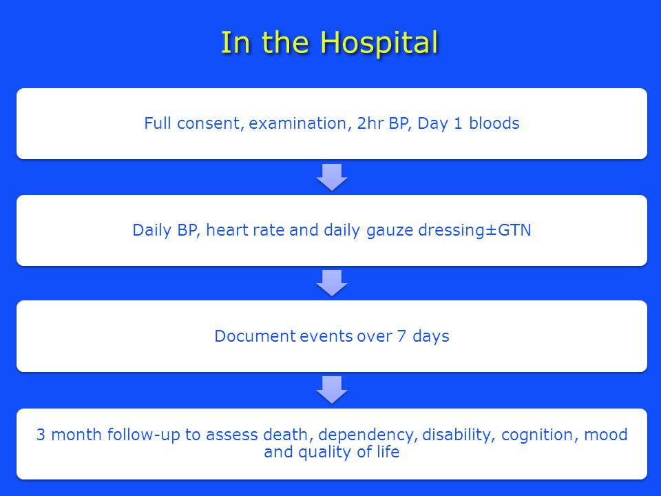 In the Hospital Full consent, examination, 2hr BP, Day 1 bloodsDaily BP, heart rate and daily gauze dressing±GTNDocument events over 7 days 3 month follow-up to assess death, dependency, disability, cognition, mood and quality of life