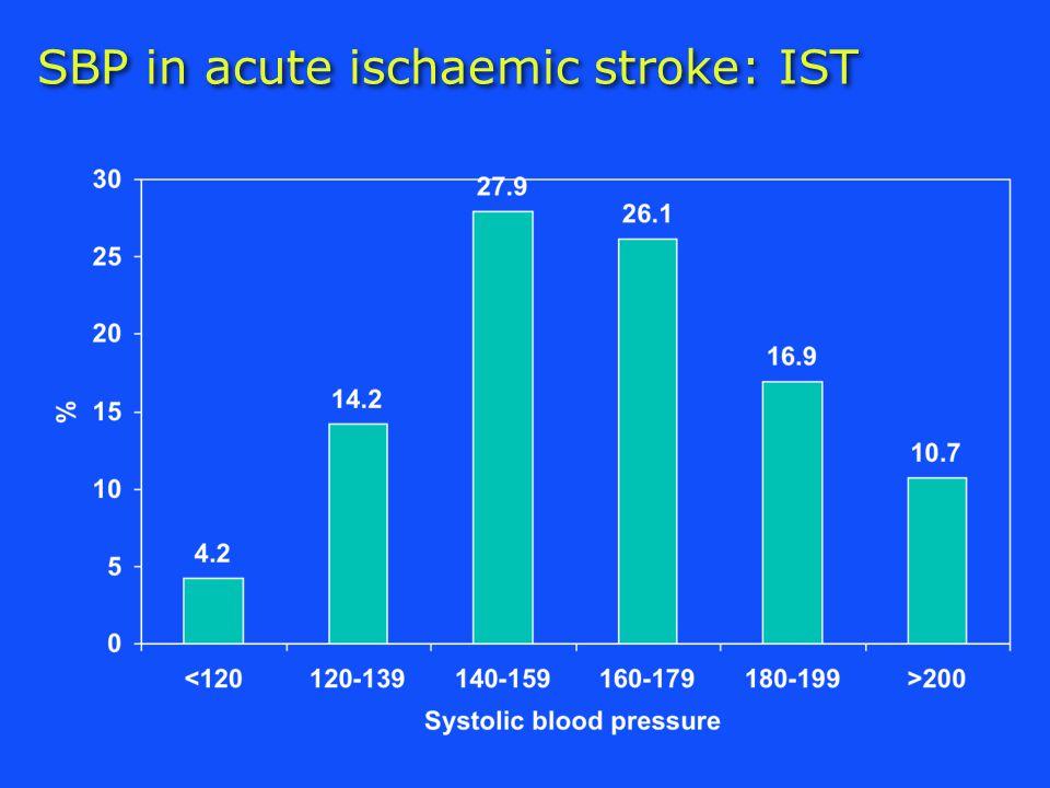 Systolic BP & outcome: IST Leonardi-Bee et al. Stroke 2002;33:1315-20 N=17,398