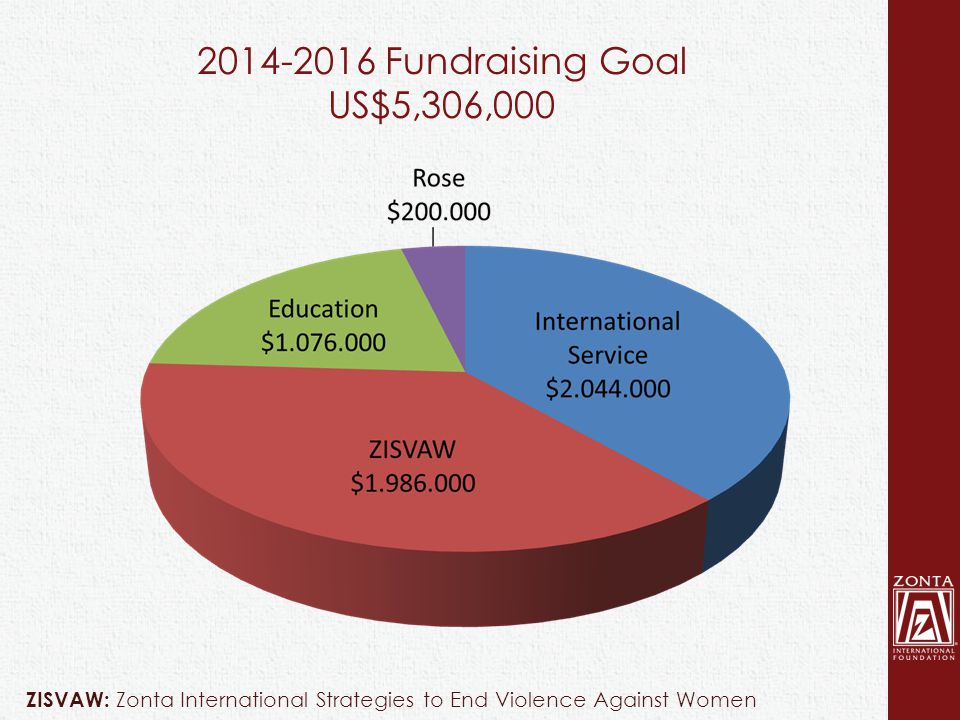 2014-2016 Fundraising Goal US$5,306,000 ZISVAW: Zonta International Strategies to End Violence Against Women