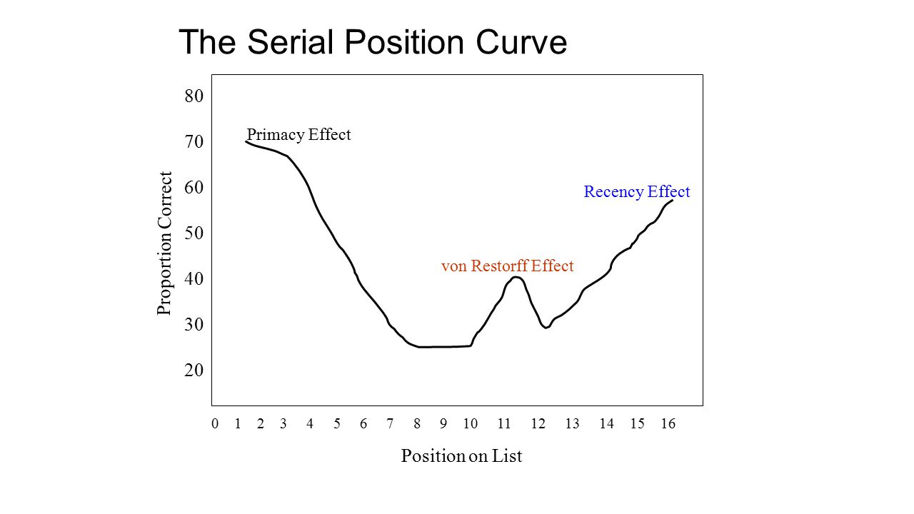 The Serial Position Curve 80 70 60 50 40 30 20 0 1 2 3 4 5 6 7 8 9 10 11 12 13 14 15 16 Position on List Proportion Correct Primacy Effect Recency Effect von Restorff Effect