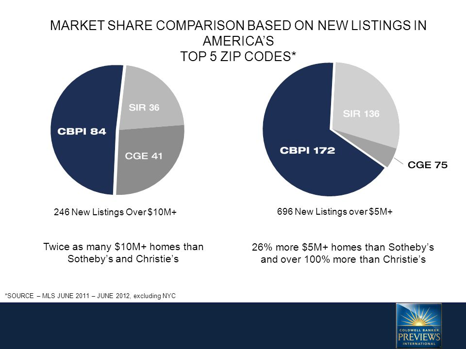 More than twice as many $1M+ Homes Listed than Sotheby's and four times more than Christie's 2795 New Listings over $1M+ Market Share *SOURCE – MLS JUNE 2011 – JUNE 2012, excluding NYC MARKET SHARE COMPARISON BASED ON NEW LISTINGS IN AMERICA'S TOP 5 ZIP CODES*