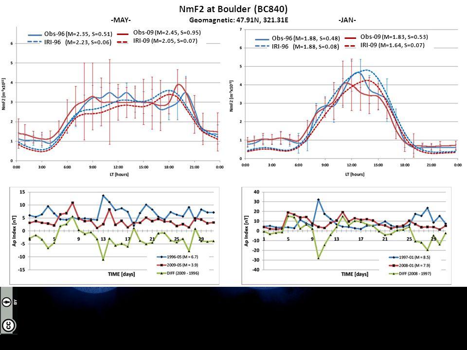 NmF2 at Boulder (BC840) -MAY- Geomagnetic: 47.91N, 321.31E -JAN- Obs-96 ( M=2.35, S=0.51) IRI-96 ( M=2.23, S=0.06 ) Obs-09 (M=2.45, S=0.95) IRI-09 (M=2.05, S=0.07) Obs-96 ( M=1.88, S=0.48) IRI-96 ( M=1.88, S=0.08 ) Obs-09 (M=1.83, S=0.53) IRI-09 (M=1.64, S=0.07)