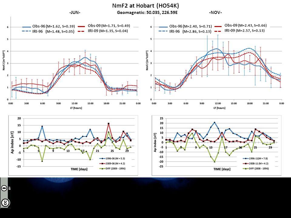 NmF2 at Hobart (HO54K) -JUN- Geomagnetic: 50.03S, 226.59E -NOV- Obs-96 ( M=1.62, S=0.39) IRI-96 ( M=1.48, S=0.05 ) Obs-09 (M=1.71, S=0.49) IRI-09 (M=1.35, S=0.04) Obs-96 ( M=2.40, S=0.71) IRI-96 ( M=2.86, S=0.13 ) Obs-09 (M=2.43, S=0.66) IRI-09 (M=2.57, S=0.13)