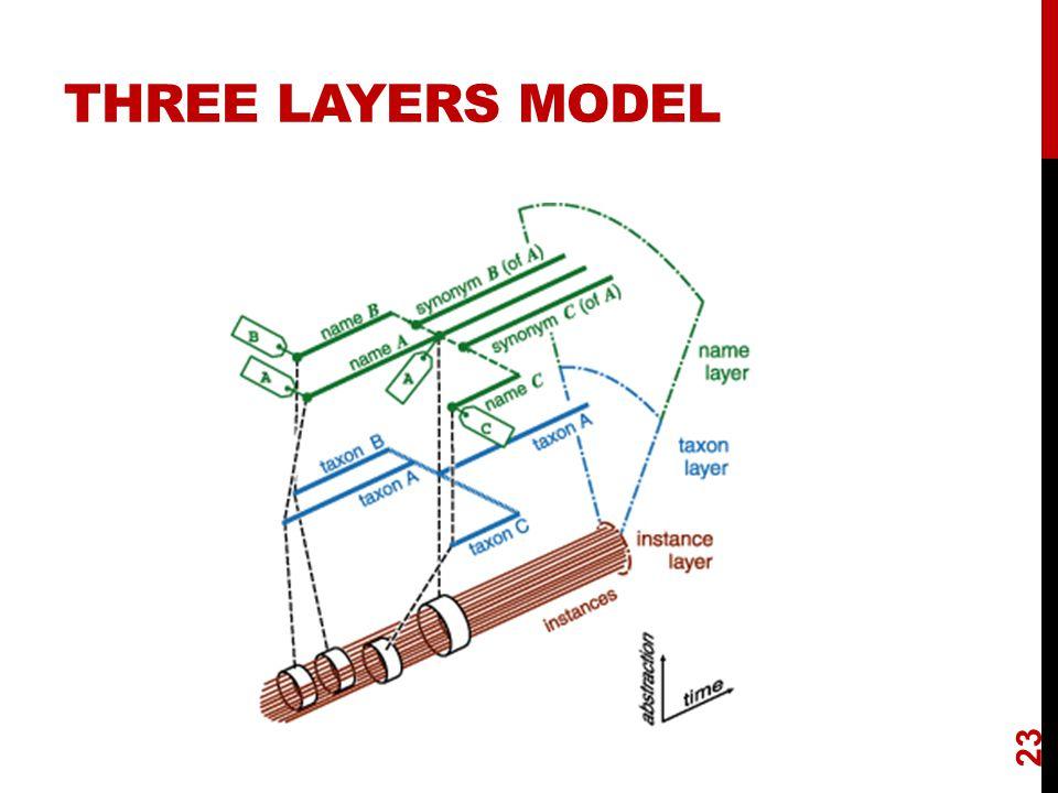 THREE LAYERS MODEL 23
