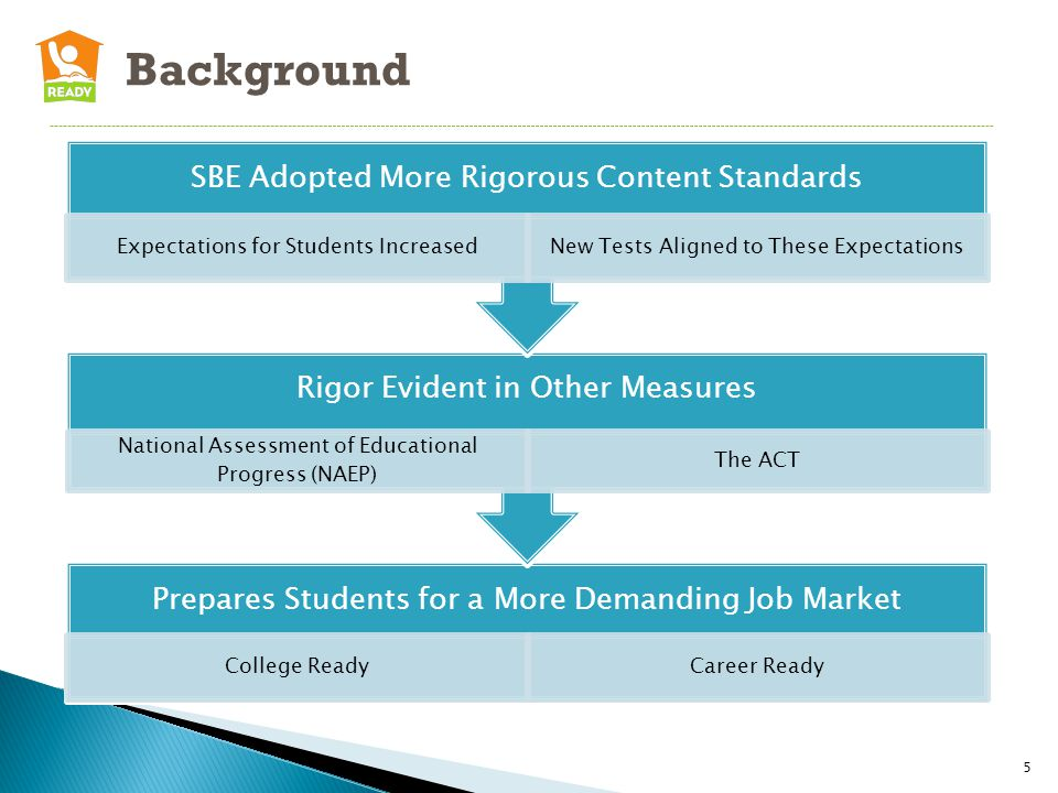 Background Prepares Students for a More Demanding Job Market College ReadyCareer Ready Rigor Evident in Other Measures National Assessment of Educational Progress (NAEP) The ACT SBE Adopted More Rigorous Content Standards Expectations for Students IncreasedNew Tests Aligned to These Expectations 5