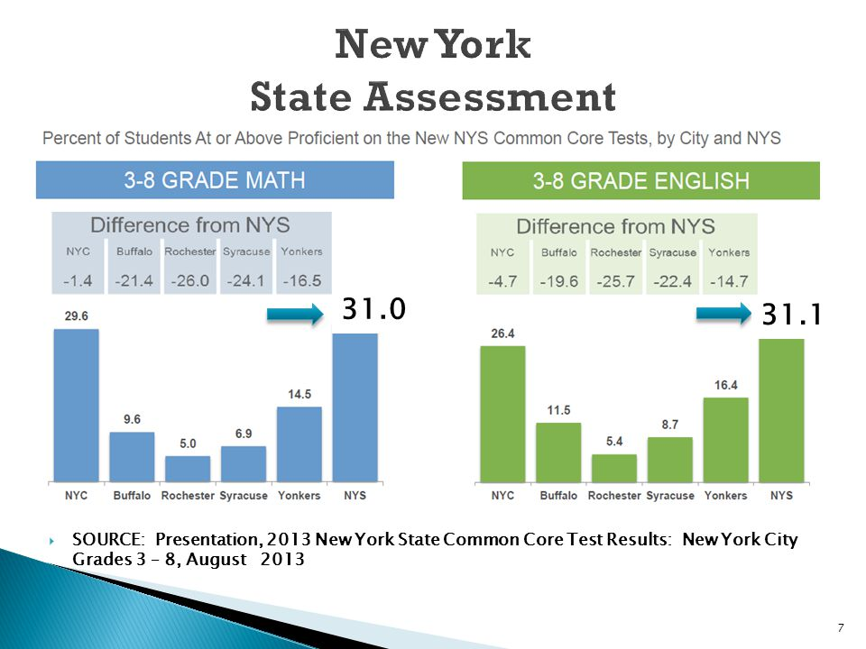  SOURCE: Presentation, 2013 New York State Common Core Test Results: New York City Grades 3 – 8, August 2013 31.0 31.1 7