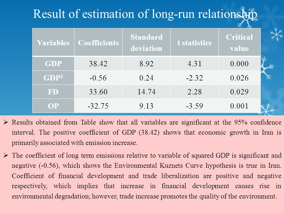 Result of estimation of long-run relationship VariablesCoefficients Standard deviation t statistics Critical value GDP38.428.924.310.000 GDP 2 -0.560.24-2.320.026 FD33.6014.742.280.029 OP-32.759.13-3.590.001  Results obtained from Table show that all variables are significant at the 95% confidence interval.