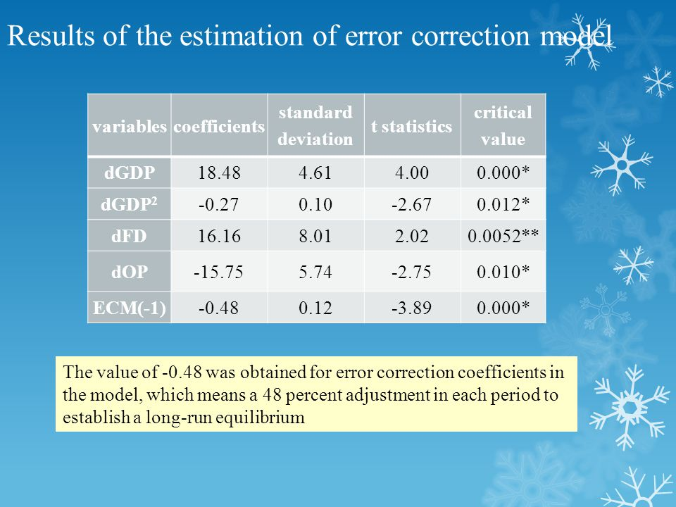 Results of the estimation of error correction model variablescoefficients standard deviation t statistics critical value dGDP18.484.614.000.000* dGDP 2 -0.270.10-2.670.012* dFD16.168.012.020.0052** dOP-15.755.74-2.750.010* ECM(-1)-0.480.12-3.890.000* The value of -0.48 was obtained for error correction coefficients in the model, which means a 48 percent adjustment in each period to establish a long-run equilibrium