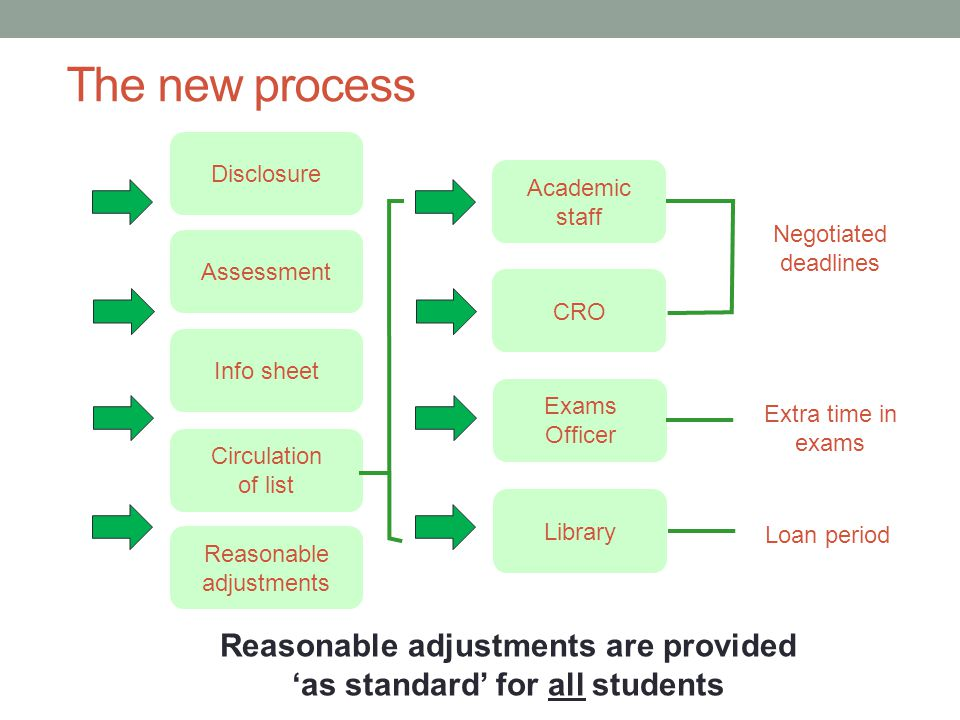 Negotiated deadlines Extra time in exams Loan period The new process Reasonable adjustments are provided 'as standard' for all students CRO Exams Officer Library Academic staff Disclosure Assessment Info sheet Circulation of list Reasonable adjustments