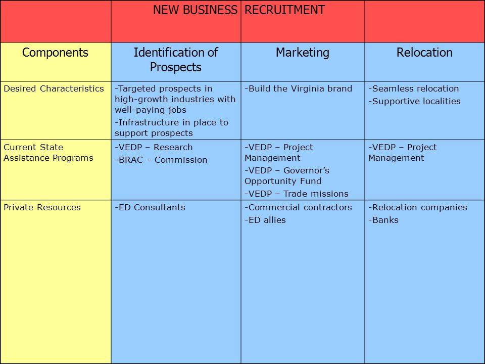 NEW BUSINESSRECRUITMENT ComponentsIdentification of Prospects MarketingRelocation Desired Characteristics-Targeted prospects in high-growth industries with well-paying jobs -Infrastructure in place to support prospects -Build the Virginia brand-Seamless relocation -Supportive localities Current State Assistance Programs -VEDP – Research -BRAC – Commission -VEDP – Project Management -VEDP – Governor's Opportunity Fund -VEDP – Trade missions -VEDP – Project Management Private Resources-ED Consultants-Commercial contractors -ED allies -Relocation companies -Banks
