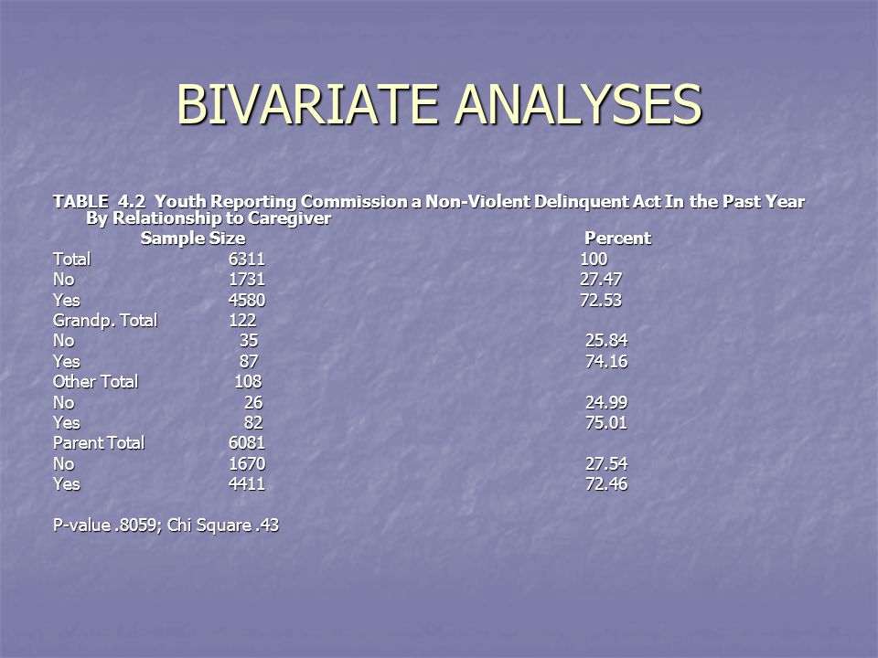 BIVARIATE ANALYSES TABLE 4.2 Youth Reporting Commission a Non-Violent Delinquent Act In the Past Year By Relationship to Caregiver Sample Size Percent Total6311100 No173127.47 Yes458072.53 Grandp.